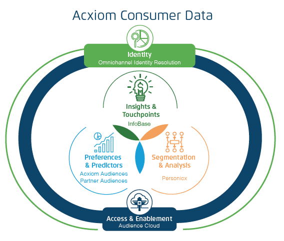Delta Data Services Partners With Acxiom Data Insights